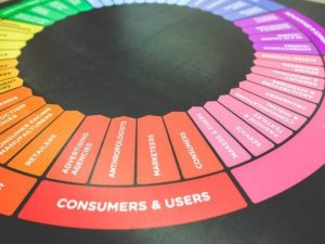 a color wheel displaying truths about marketing