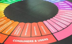 a color wheel depicting elements of dropshipping marketing